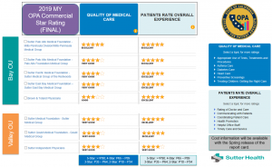 Star ratings chart of various medical groups on quality and patient satisfaction