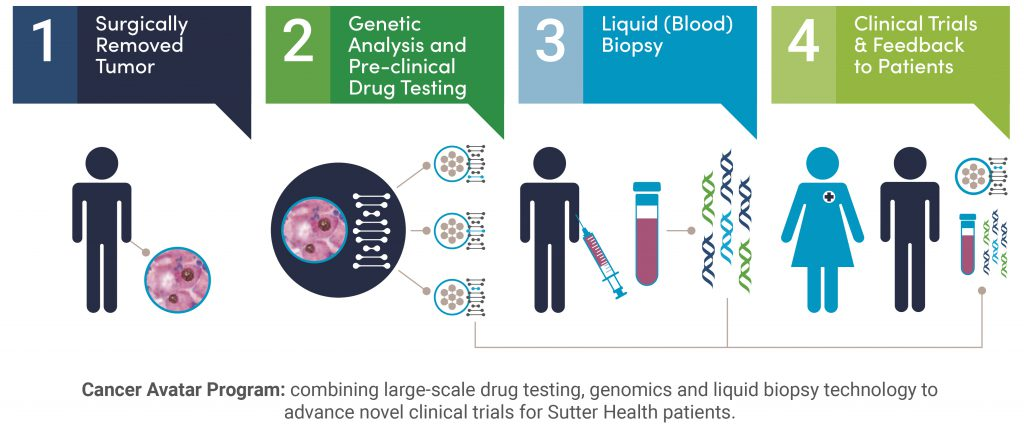 The Cancer Avatar Program combines large-scale drug testing, genomics and liquid biopsy technology to advance novel clinical trials for Sutter patients.